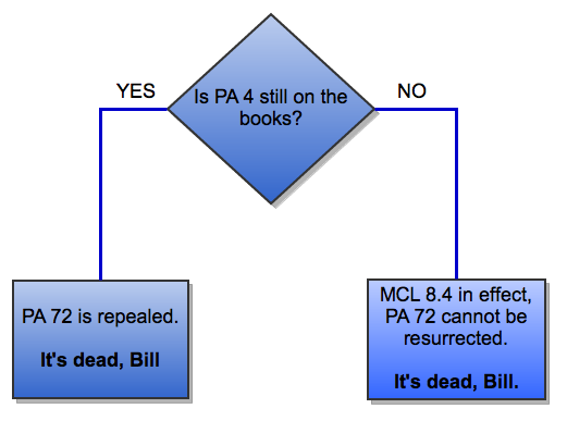 A simple flowchart to understand why Zombie Emergency Manager Law PA 72 is dead