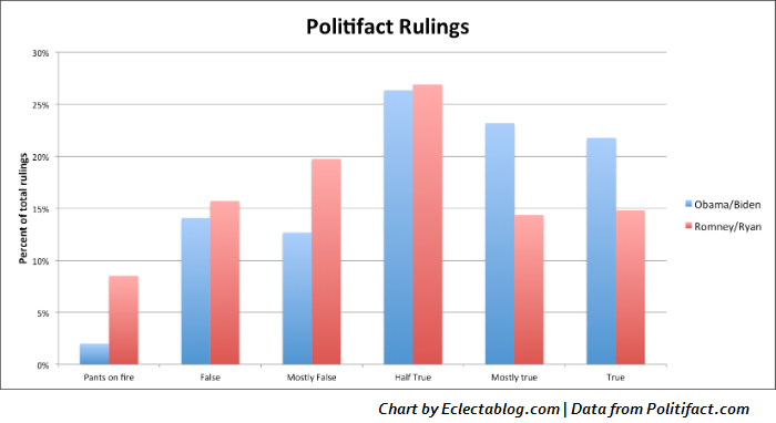 Politifact tells the tale: Obama/Biden lead in truth department, Romney/Ryan tell more lies (CHART)