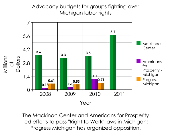 Wisconsin anti-union group helping fund Right to Work for Less drive in Michigan