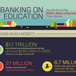 INFOGRAPHIC: Think you know the impact of increasing rates on student loans? Think again.
