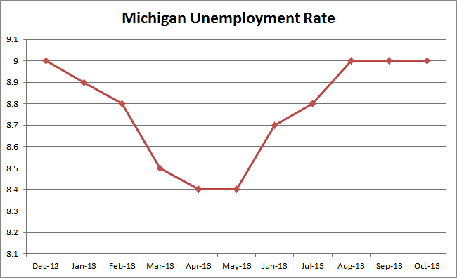 "Debunking the Republican myth that Michigan is a ""Comeback State"""