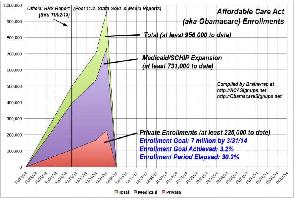 ACA Private Enrollments Pass 228,000; over 950,000 with Medicaid/SCHIP