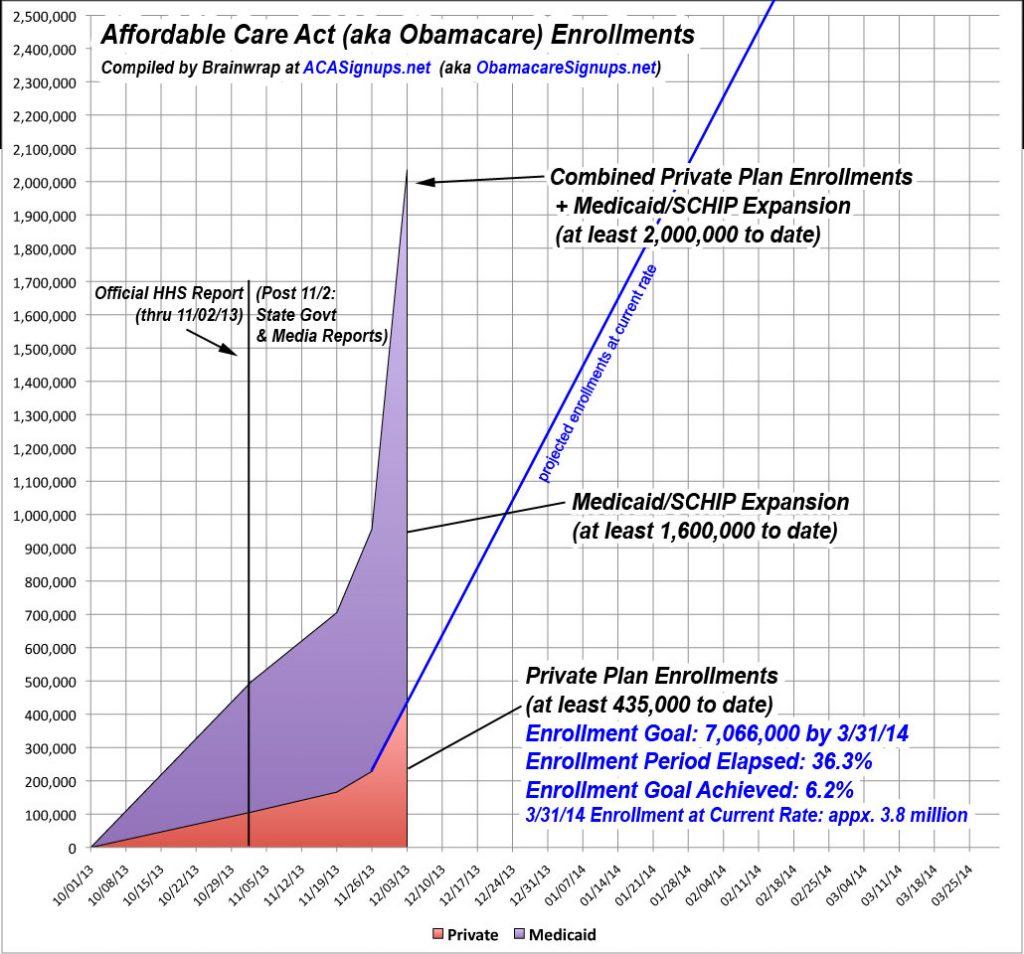 ACA Enrollments - Week 9