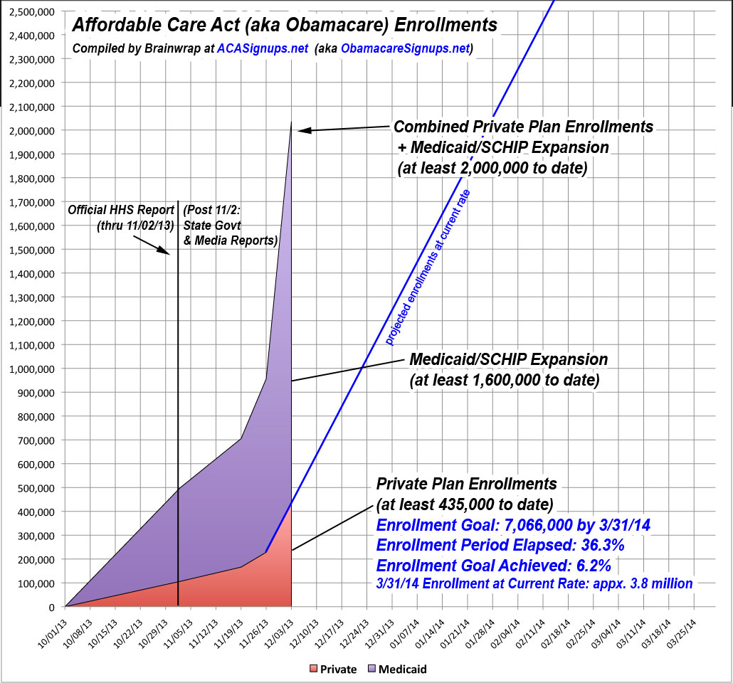 Obamacare Friday Update: 430K Private Enrollments; 1.6 Million Medicaid/SCHIP