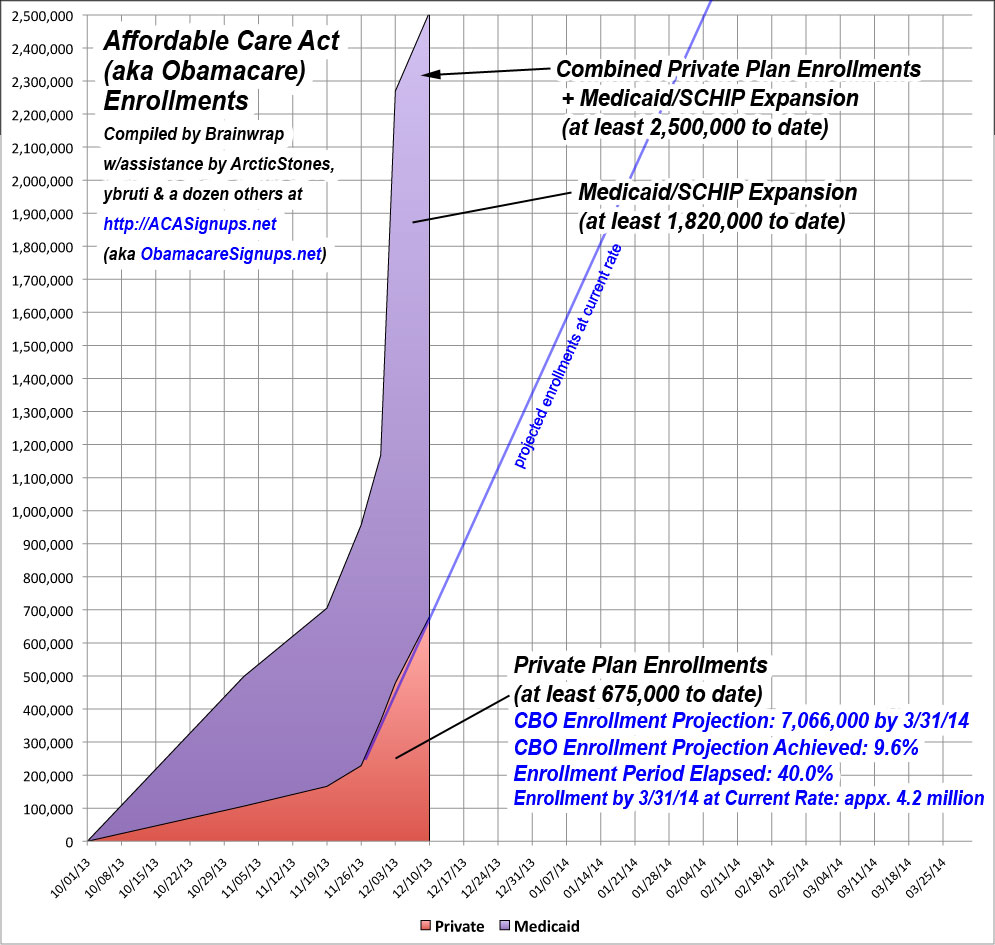 Obamacare Friday Update: 680K Private, 2.5M Total & Rising FAST
