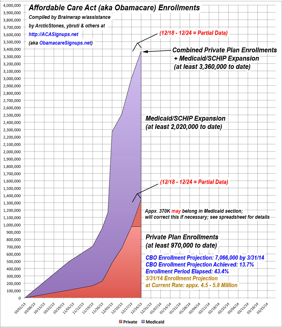 Affordable Care Act Enrollments