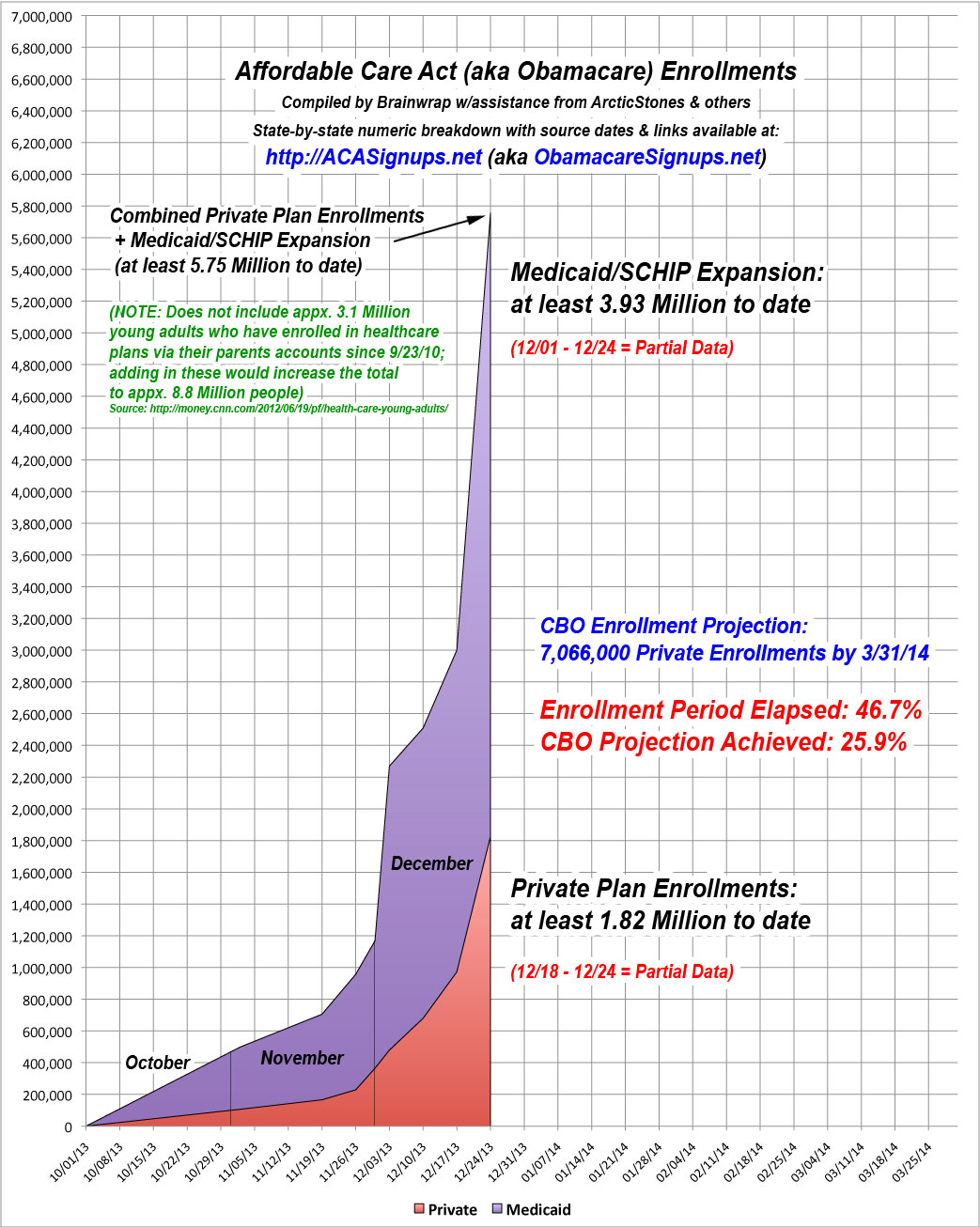ACA Enrollments - Week 12