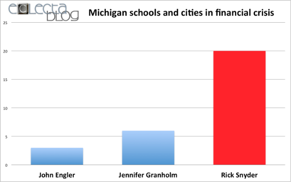 "Gov. Snyder breaks his own record. Now TWENTY schools & cities are in financial crisis in his ""Turnaround state""."