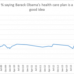 """NBC News/Wall Street Journal Poll conducted by Hart Research Associates (D) and Public Opinion Strategies (R). April 23-27, 2014. N=1,000 adults nationwide. Margin of error ± 3.1.""""Now as you may know, Barack Obama's health care plan was passed by Congress and signed into law in 2010. From what you have heard about the new health care law, do you think it is a good idea or a bad idea? If you do not have an opinion either way, please just say so"""