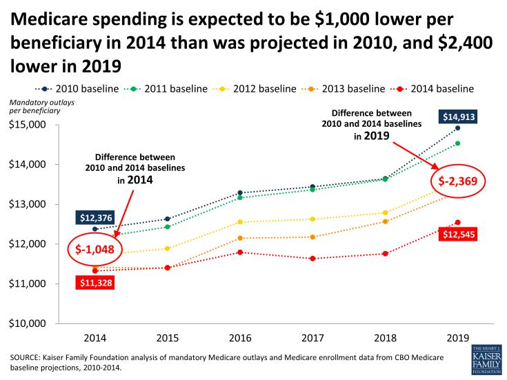 medicare-spending-figure-1