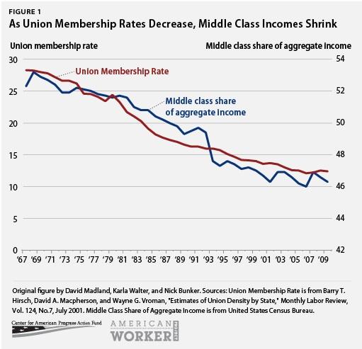 unions_chart1