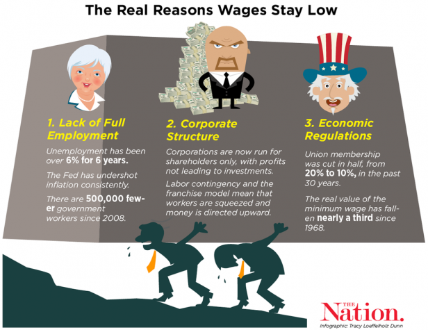 wages_low