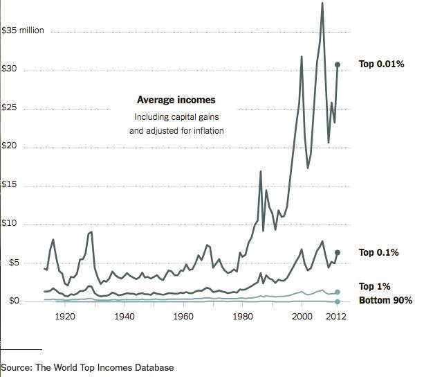 Average Top Incomes
