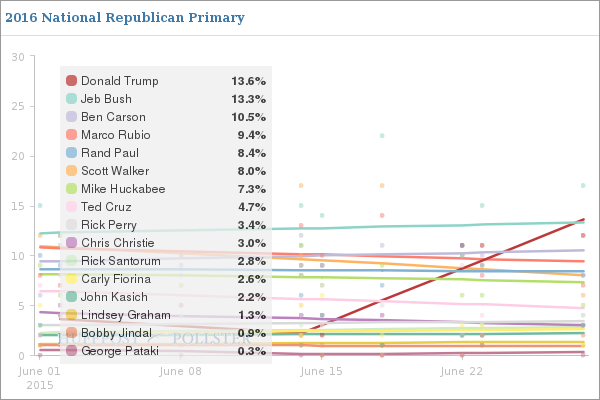 This is what happens to your poll numbers in the GOP primary when you insult immigrants