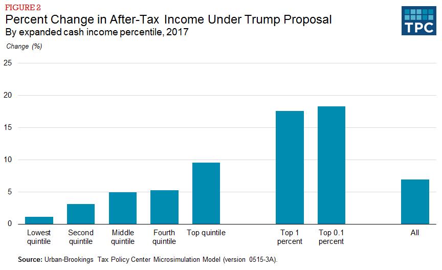 Trump-distribution-v2-12-22-15