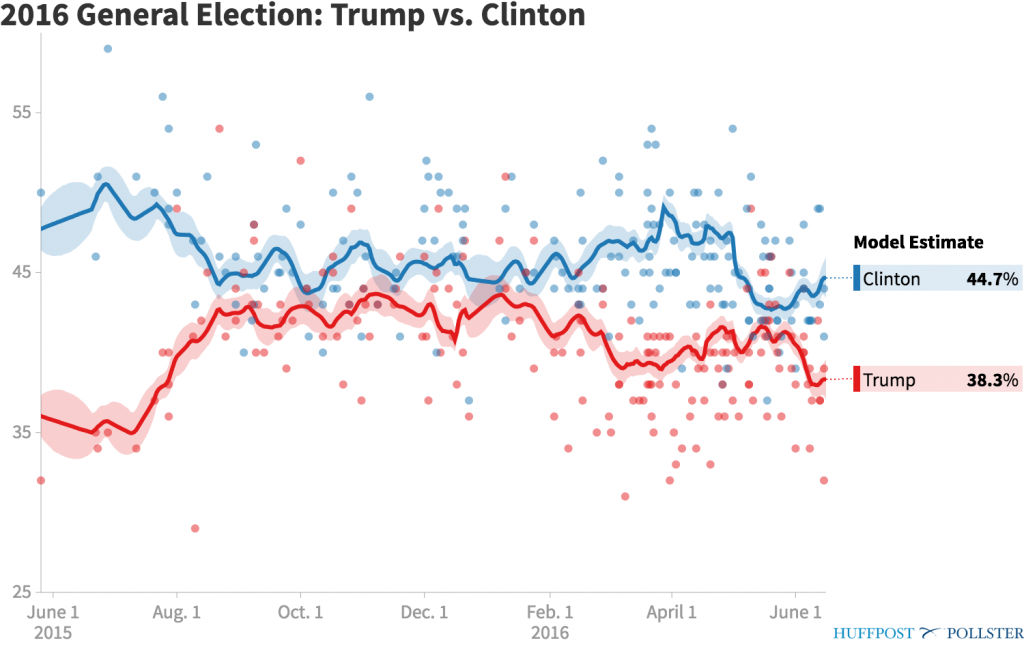 pollster-2016-general-election-trump-vs-clinton