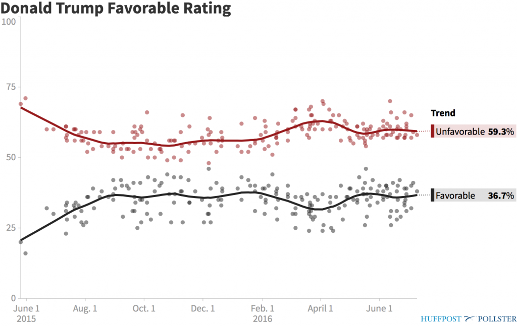 pollster-donald-trump-favorable-rating