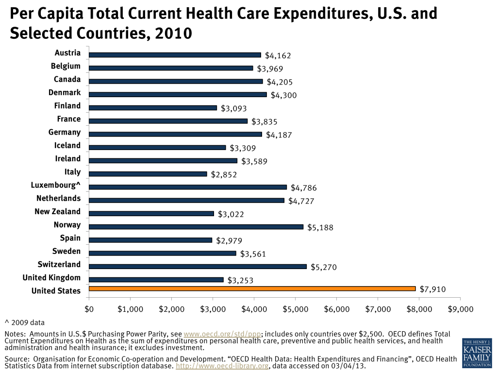 per-capita-total-current-health-care-expenditures-us-and-selected-countries-2010-healthcosts