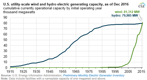 Hydroelectric Energy Graph