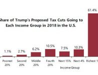 6 reasons Trump can still pull off tax breaks for the rich